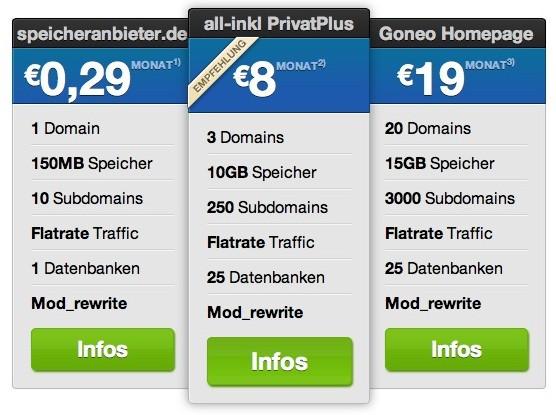 WordPress Webhosting Vergleich