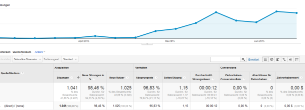 direct spam traffic screenshot google analytics