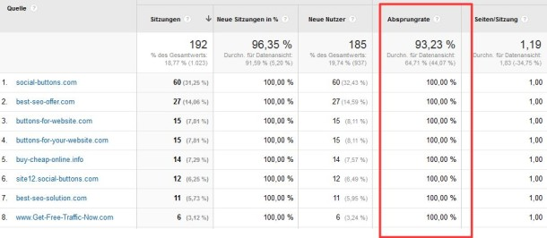 Google Analytics Screenshot: Absprungrate von Referrer-SPAM
